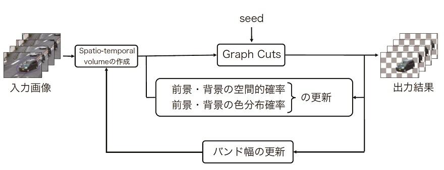 movie_graphcuts