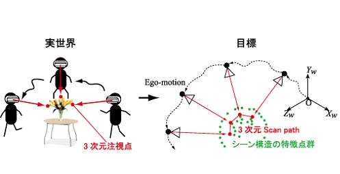 Scan pathと3次元構造の復元