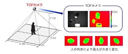 web_tof_3