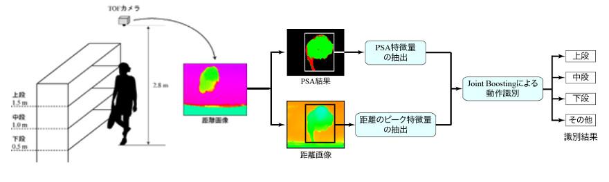 web_tof_5