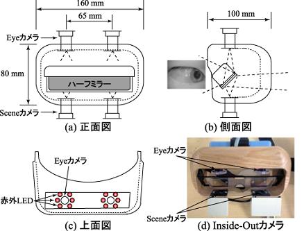 Inside-outカメラの設計図