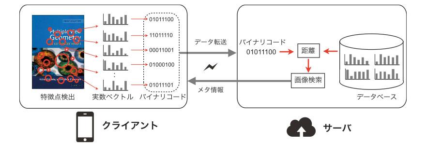ServerClient