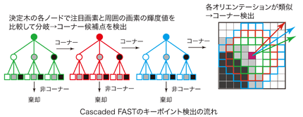 Cascaded FASTのキーポイント検出の流れ