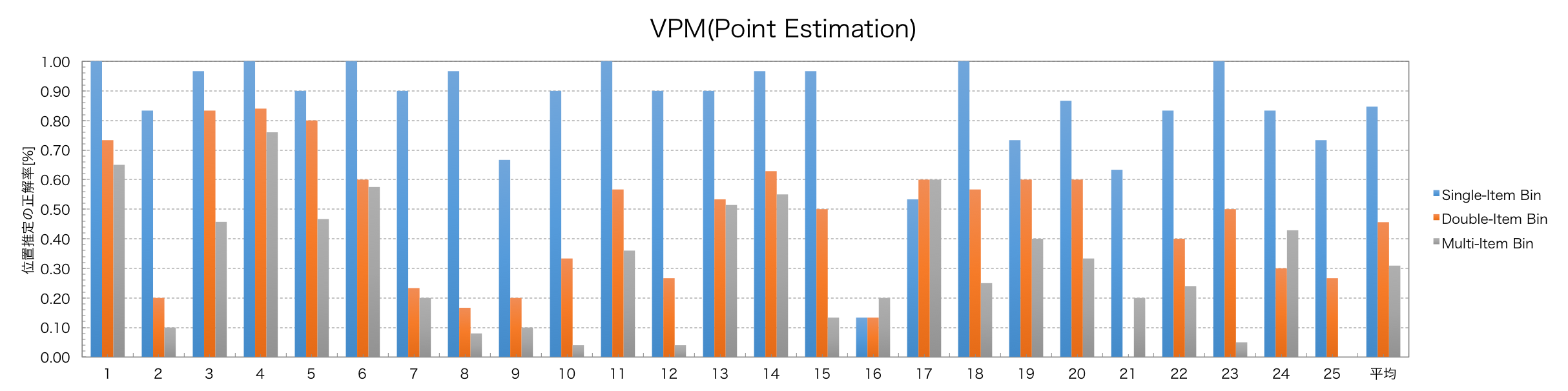 VPM_point