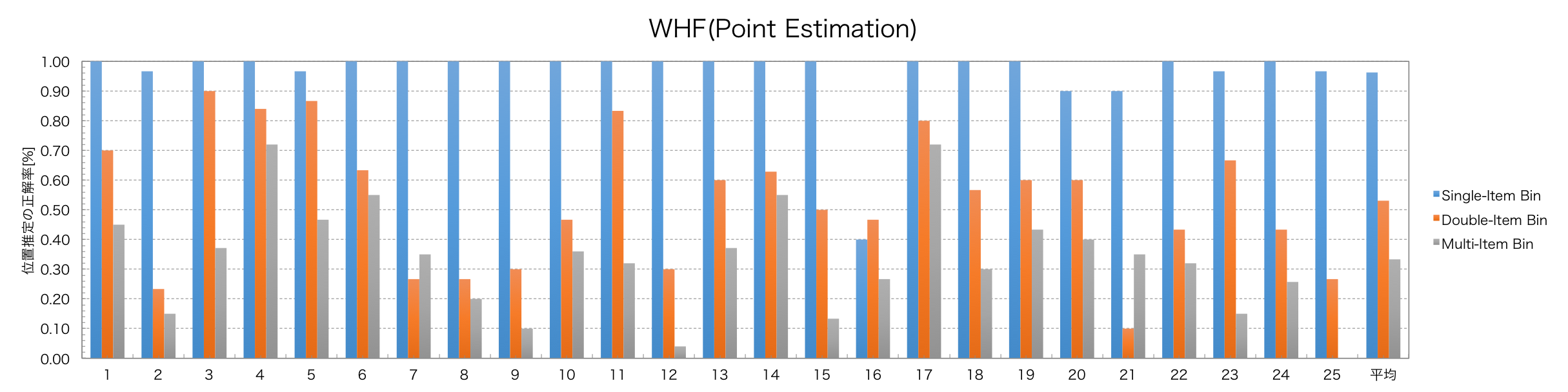WHF_point