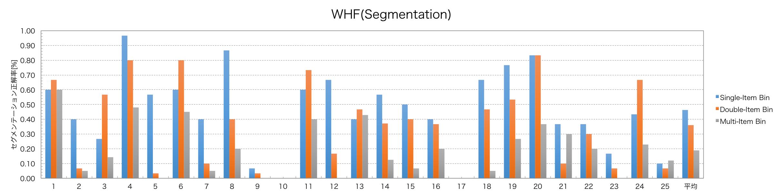 WHF_seg